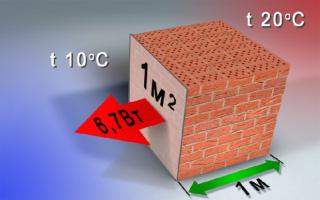 Коэффициент теплопроводности пенопласта