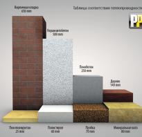 Плиты ППУ технические характеристики